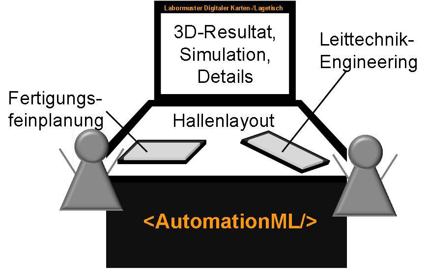 AutomationML